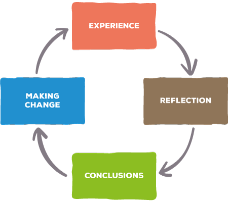 making change -> expierience -> reflections -> conclusion ->